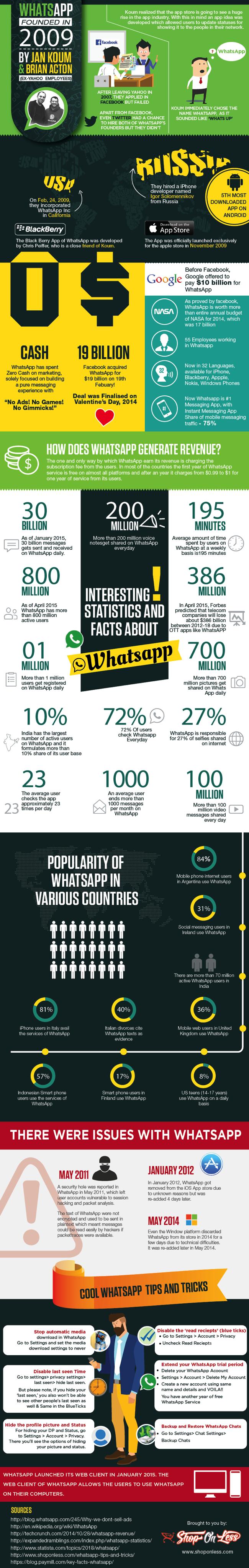 WhatsApp Infografica