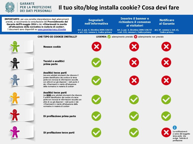Infografica cookie