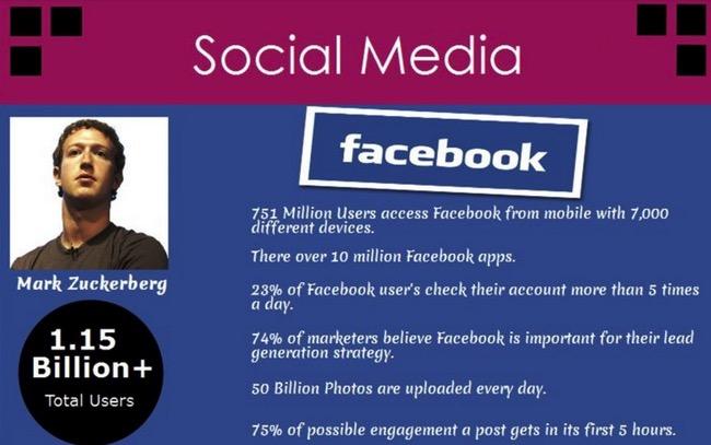 Social Media Facebook Numbers