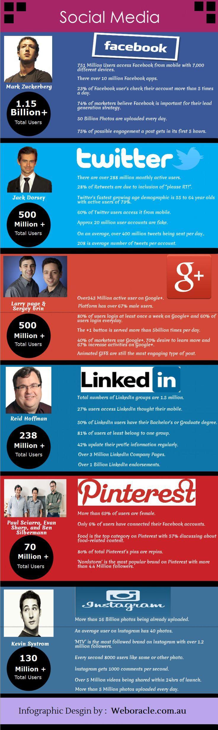 social_media_numbers