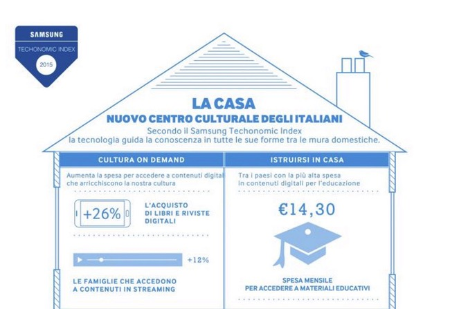 Samsung Casta Italiani