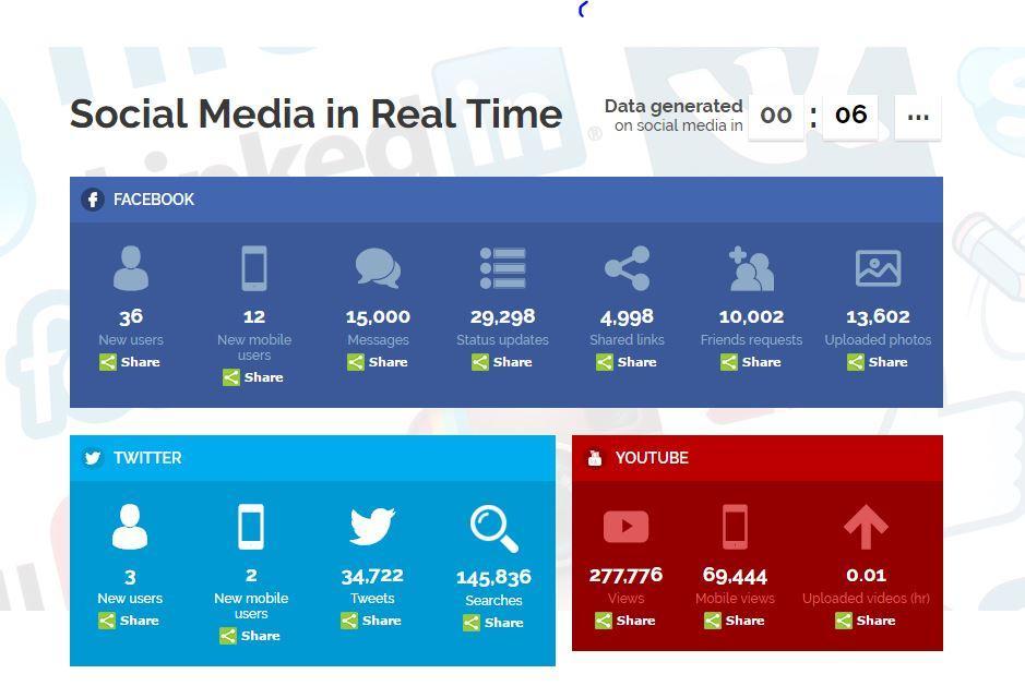 social-media-real-time
