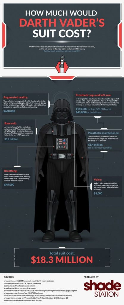 breakdown-of-how-much-does-darth-vaders-suit-costs