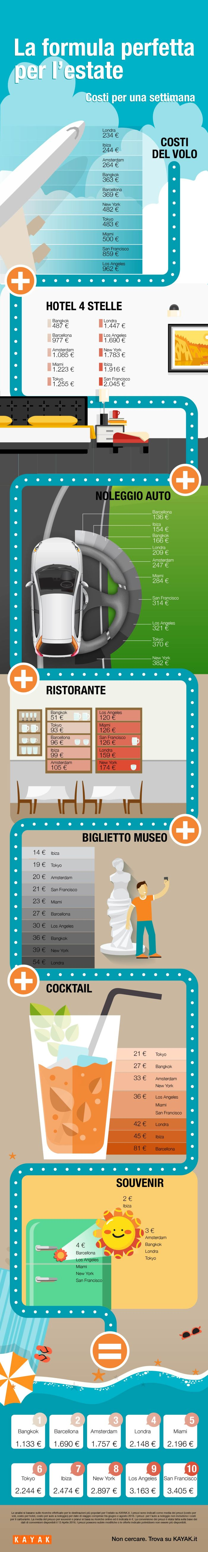 Infografica_Summer Holiday Formula